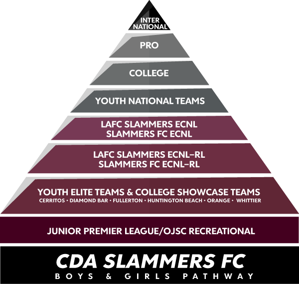CAD SLAMMERS FC PATHWAY